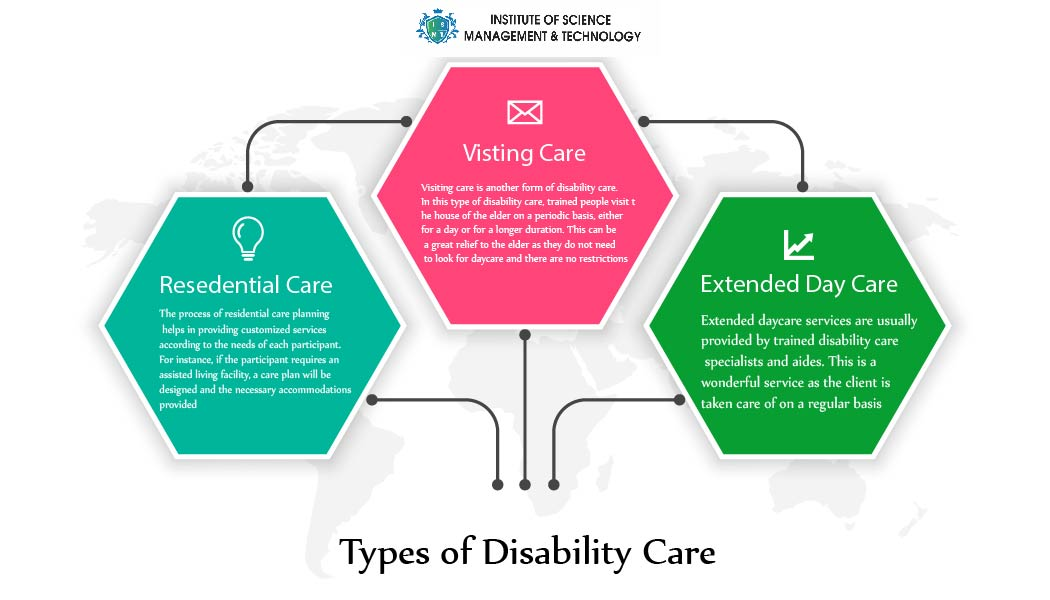 Various Forms of Disability Care in Australia